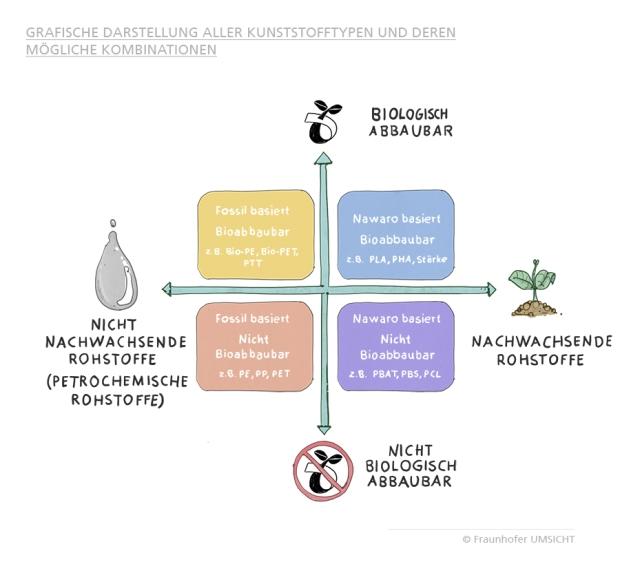 Einteilung der Biokunststoffe nach Rohstoffen und Abbaubarkeit (© Fraunhofer Umsicht)